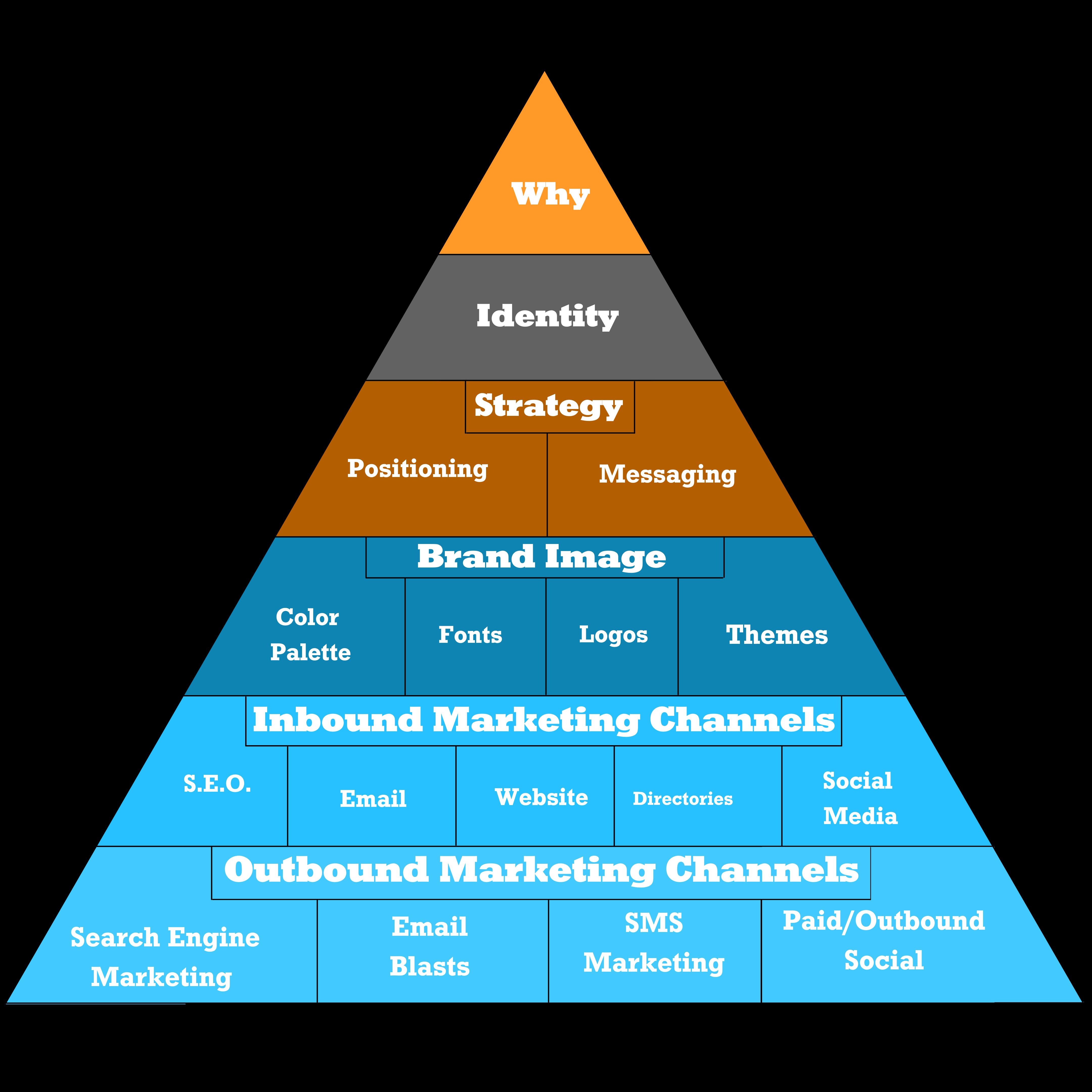 marketing pyramid